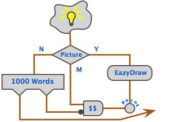 EazyDraw, Example showing technical drawing with automatic dimensions for Mac OS X