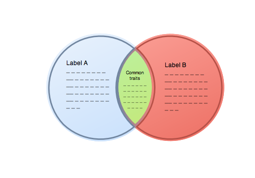 Venn Diagram for 2 entities with labels for Mac OS X by EazyDraw